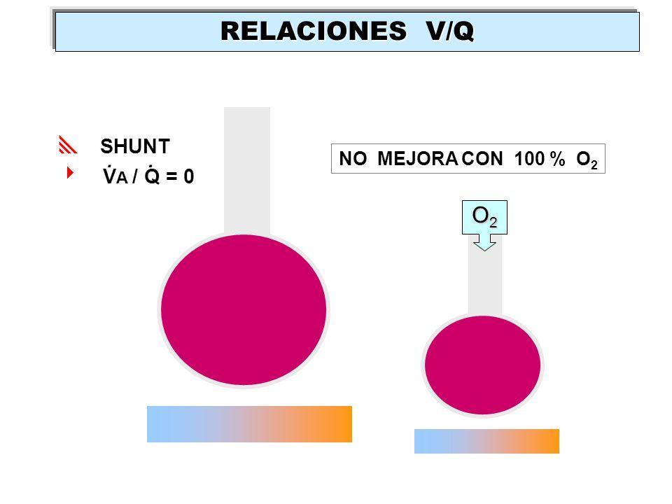 SHUNT V A / Q = 0.. NO MEJORA CON 100 % O 2 O2O2O2O2 RELACIONES V/Q