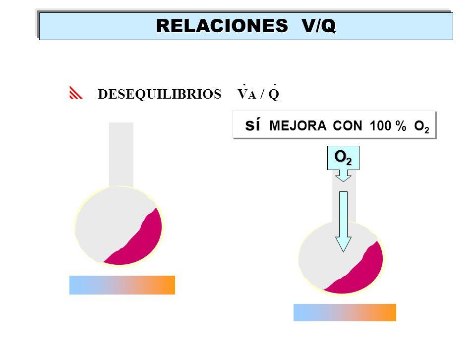 DESEQUILIBRIOS V A / Q.. sí MEJORA CON 100 % O 2 O2O2O2O2 RELACIONES V/Q