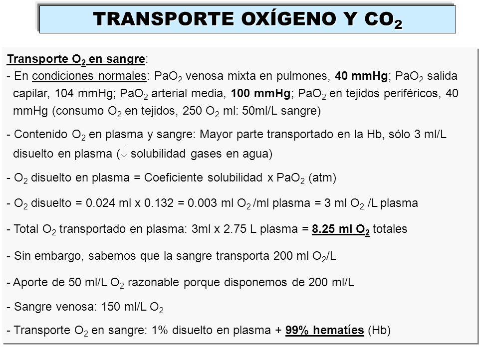 Transporte O 2 en sangre: - En condiciones normales: PaO 2 venosa mixta en pulmones, 40 mmHg; PaO 2 salida capilar, 104 mmHg; PaO 2 arterial media, 10