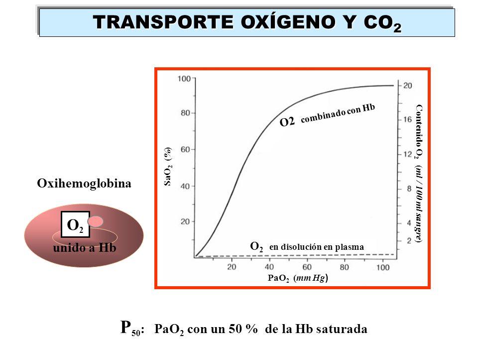unido a Hb O2O2 O 2 en disolución en plasma PaO 2 (mm Hg ) Contenido O 2 (ml / 100 ml sangre) O2 combinado con Hb SaO 2 (%) P 50 : PaO 2 con un 50 % d