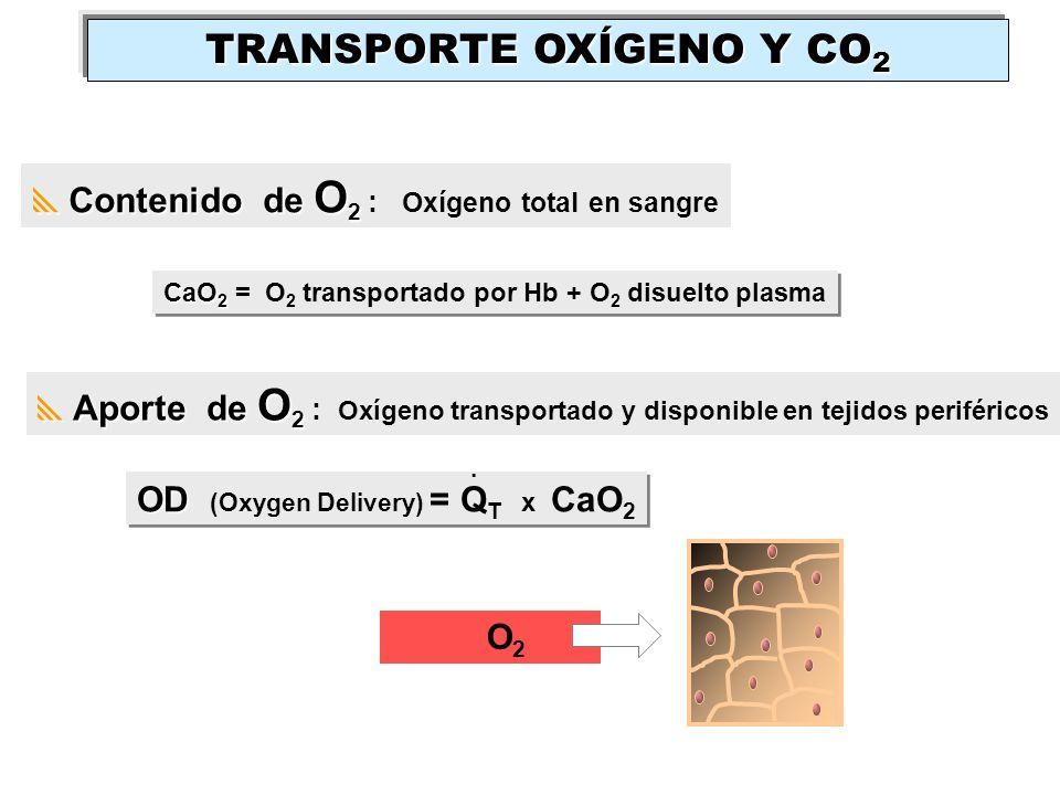 Aporte de O 2 Aporte de O 2 : Oxígeno transportado y disponible en tejidos periféricos OD OD (Oxygen Delivery) = Q T x CaO 2. Contenido de O 2 Conteni