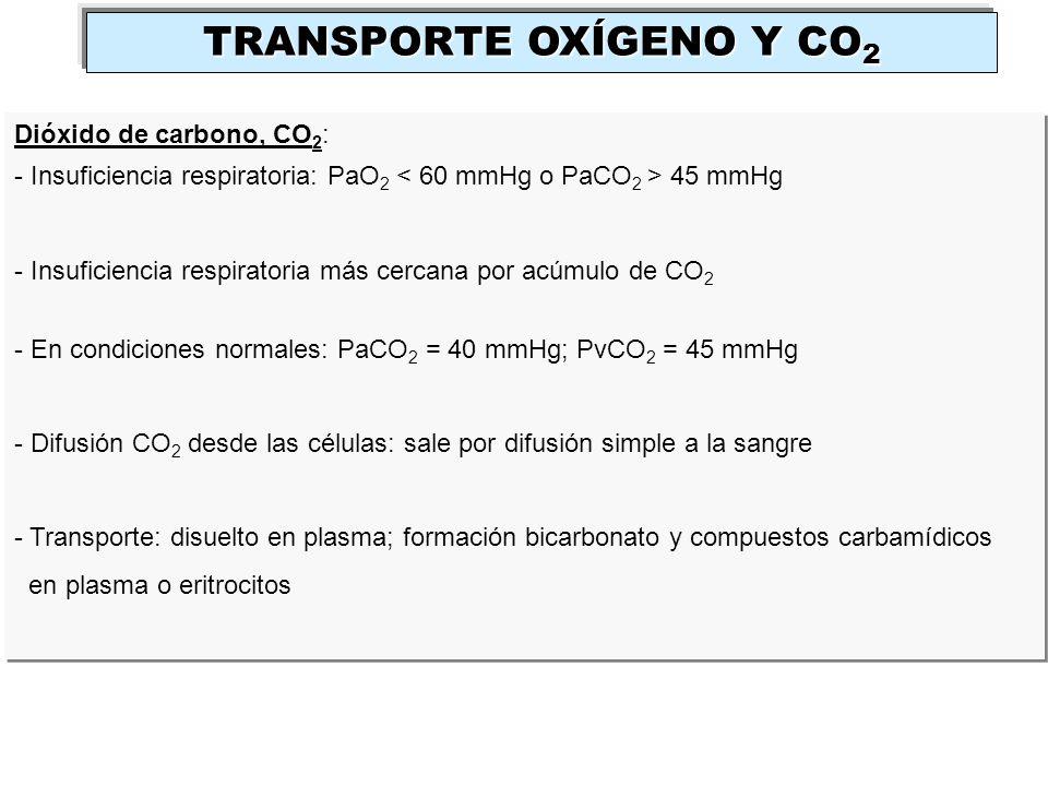 Dióxido de carbono, CO 2 : - Insuficiencia respiratoria: PaO 2 45 mmHg - Insuficiencia respiratoria más cercana por acúmulo de CO 2 - En condiciones n