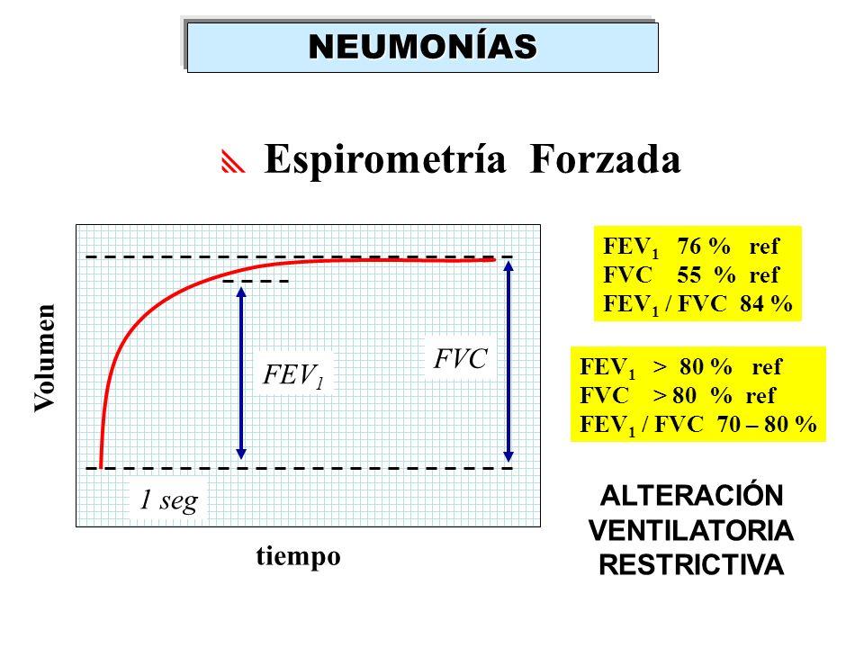 Espirometría Forzada FVC FEV 1 1 seg Volumen tiempo FEV 1 > 80 % ref FVC > 80 % ref FEV 1 / FVC 70 – 80 % FEV 1 76 % ref FVC 55 % ref FEV 1 / FVC 84 %