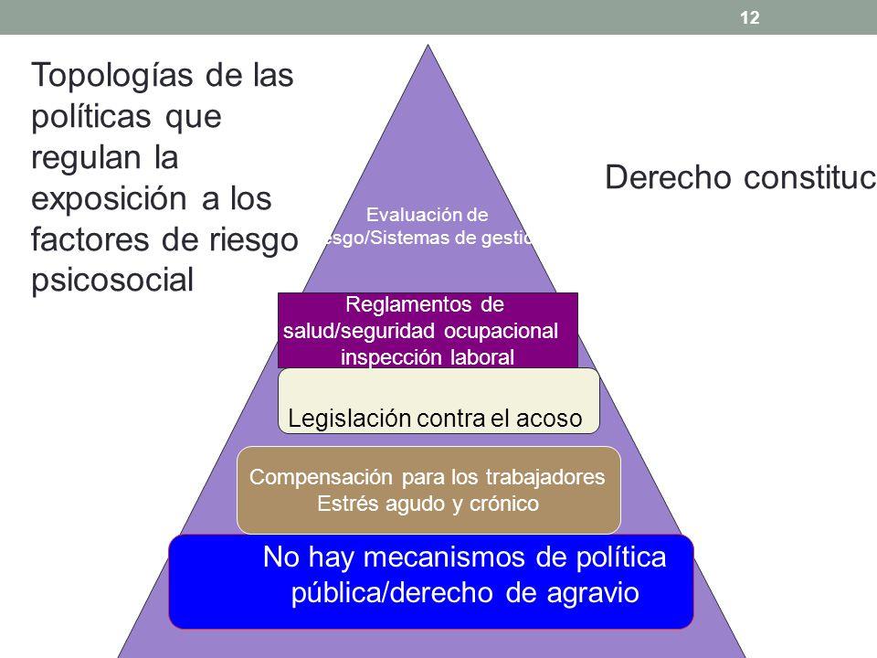 12 Compensación para los trabajadores Estrés agudo y crónico No hay mecanismos de política pública/derecho de agravio Legislación contra el acoso Eval