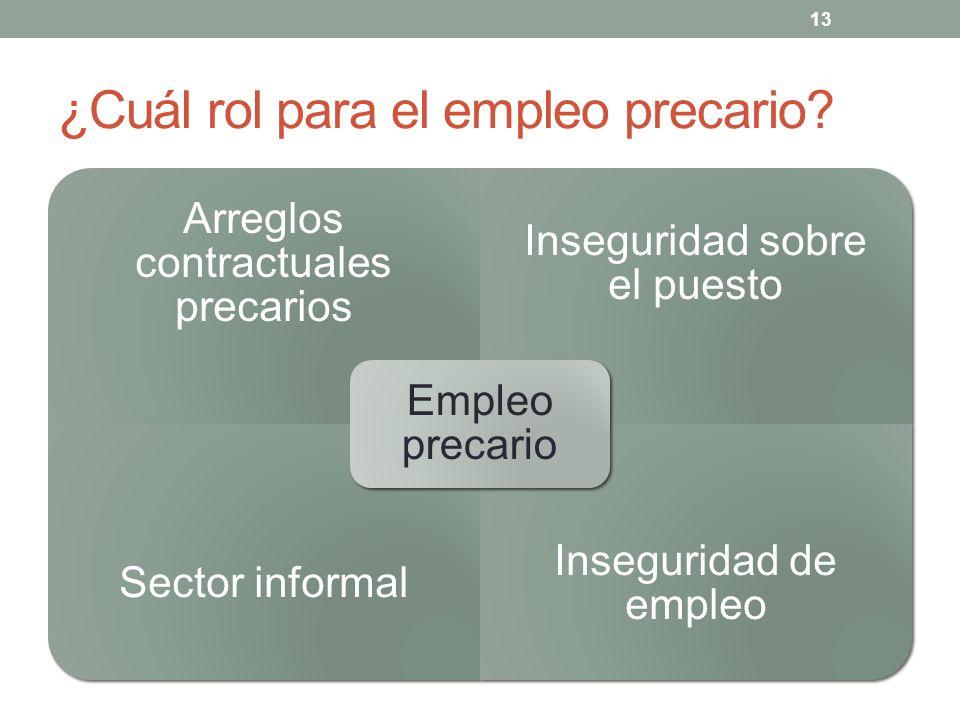 13 ¿Cuál rol para el empleo precario? Arreglos contractuales precarios Inseguridad sobre el puesto Sector informal Inseguridad de empleo Empleo precar