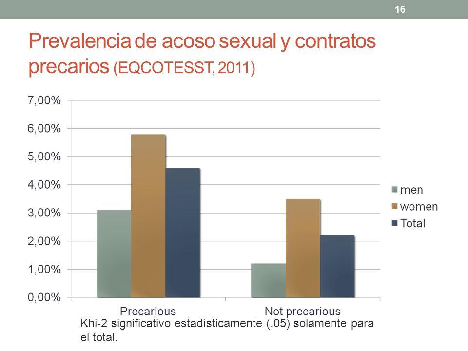 16 Prevalencia de acoso sexual y contratos precarios (EQCOTESST, 2011) Khi-2 significativo estadísticamente (.05) solamente para el total.