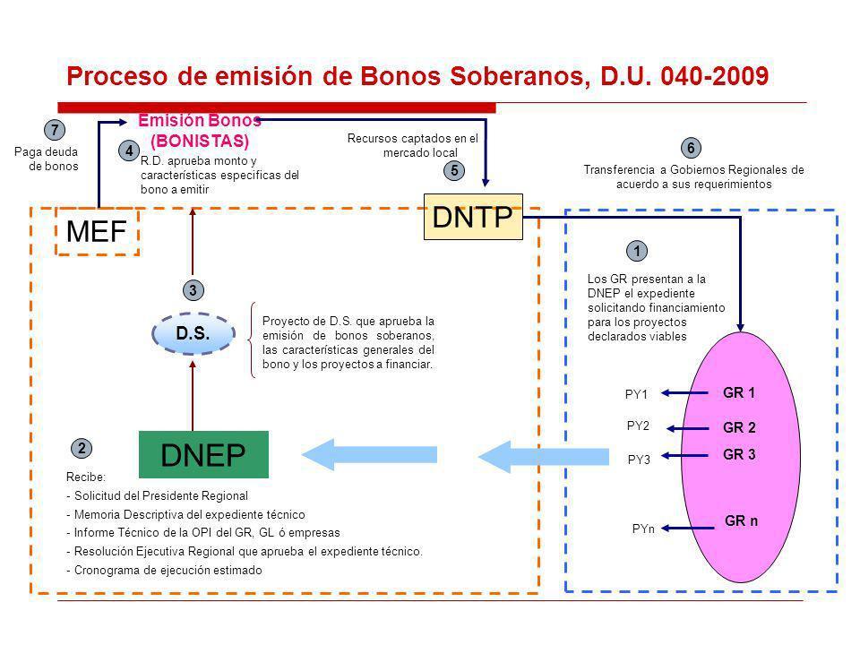 Proceso de emisión de Bonos Soberanos, D.U. 040-2009 D.S.