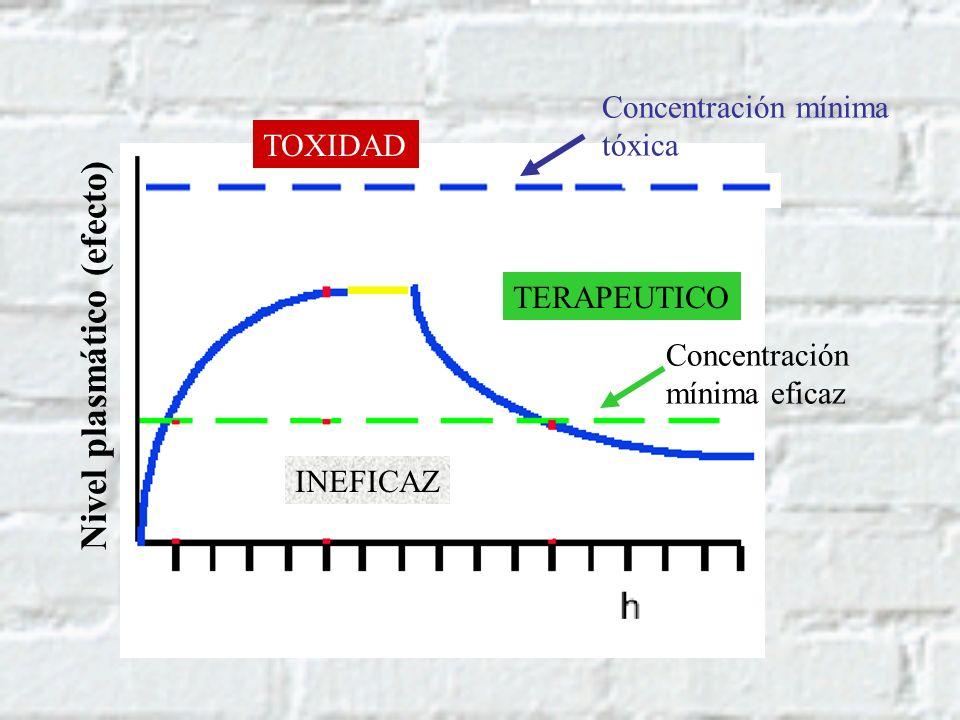 TOXIDAD TERAPEUTICO INEFICAZ Concentración mínima eficaz Concentración mínima tóxica Nivel plasmático (efecto)