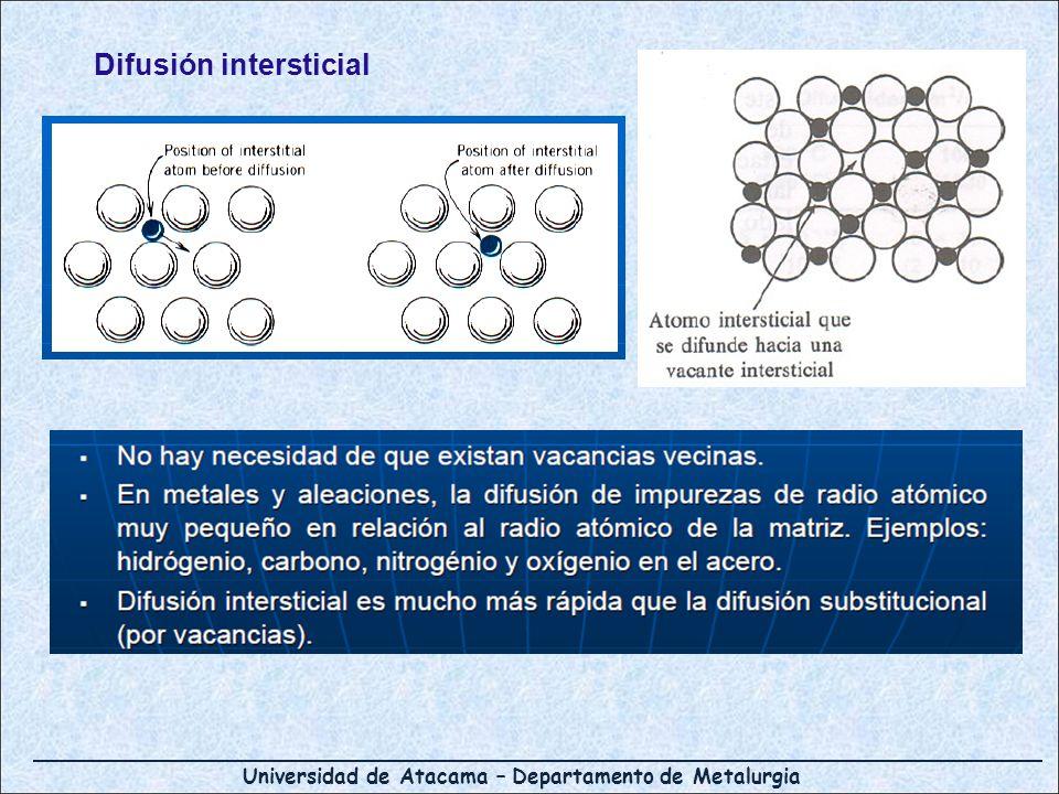 Difusión intersticial