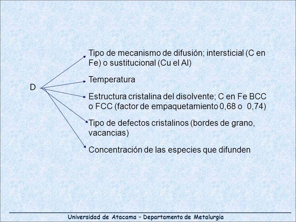 Universidad de Atacama – Departamento de Metalurgia D Tipo de mecanismo de difusión; intersticial (C en Fe) o sustitucional (Cu el Al) Temperatura Est
