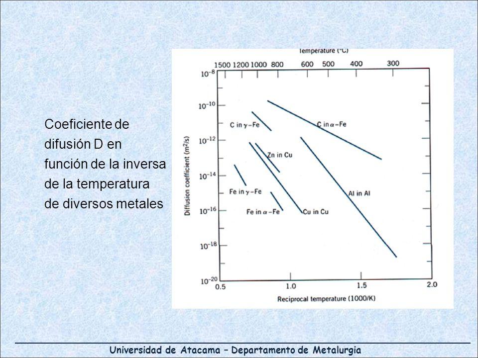 Universidad de Atacama – Departamento de Metalurgia Coeficiente de difusión D en función de la inversa de la temperatura de diversos metales