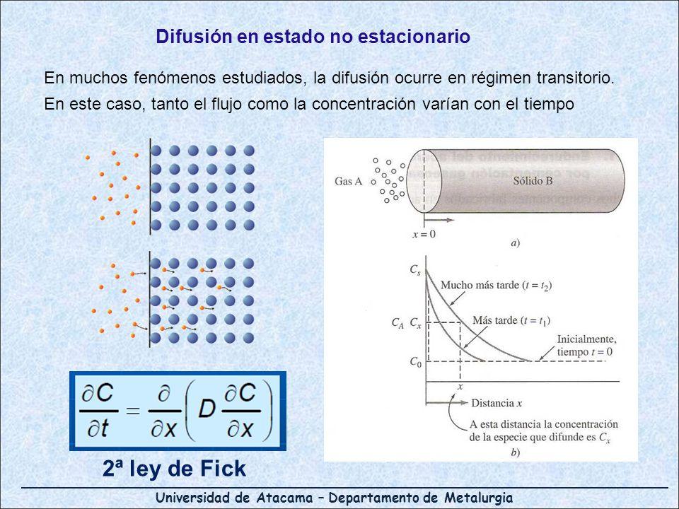 Universidad de Atacama – Departamento de Metalurgia Difusión en estado no estacionario En muchos fenómenos estudiados, la difusión ocurre en régimen t