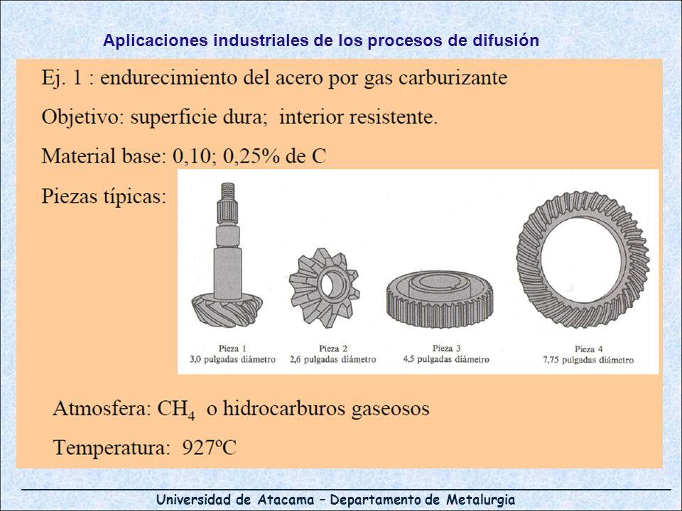 Universidad de Atacama – Departamento de Metalurgia Aplicaciones industriales de los procesos de difusión
