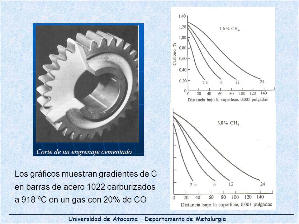Universidad de Atacama – Departamento de Metalurgia Los gráficos muestran gradientes de C en barras de acero 1022 carburizados a 918 ºC en un gas con