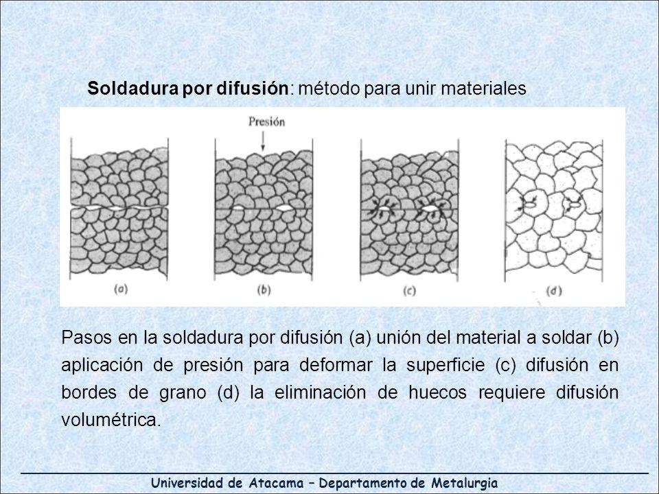 Universidad de Atacama – Departamento de Metalurgia Soldadura por difusión: método para unir materiales Pasos en la soldadura por difusión (a) unión d