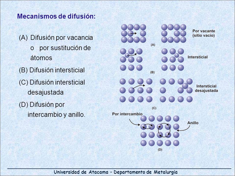 Universidad de Atacama – Departamento de Metalurgia (A)Difusión por vacancia o por sustitución de átomos (B) Difusión intersticial (C) Difusión inters