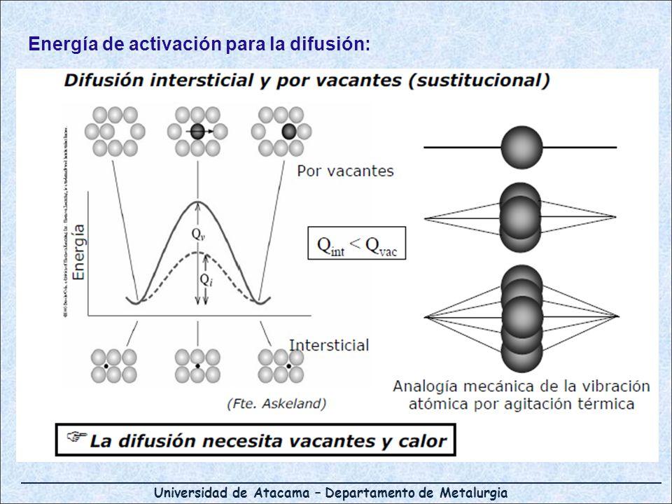 Universidad de Atacama – Departamento de Metalurgia D Tipo de mecanismo de difusión; intersticial (C en Fe) o sustitucional (Cu el Al) Temperatura Estructura cristalina del disolvente; C en Fe BCC o FCC (factor de empaquetamiento 0,68 o 0,74) Tipo de defectos cristalinos (bordes de grano, vacancias) Concentración de las especies que difunden