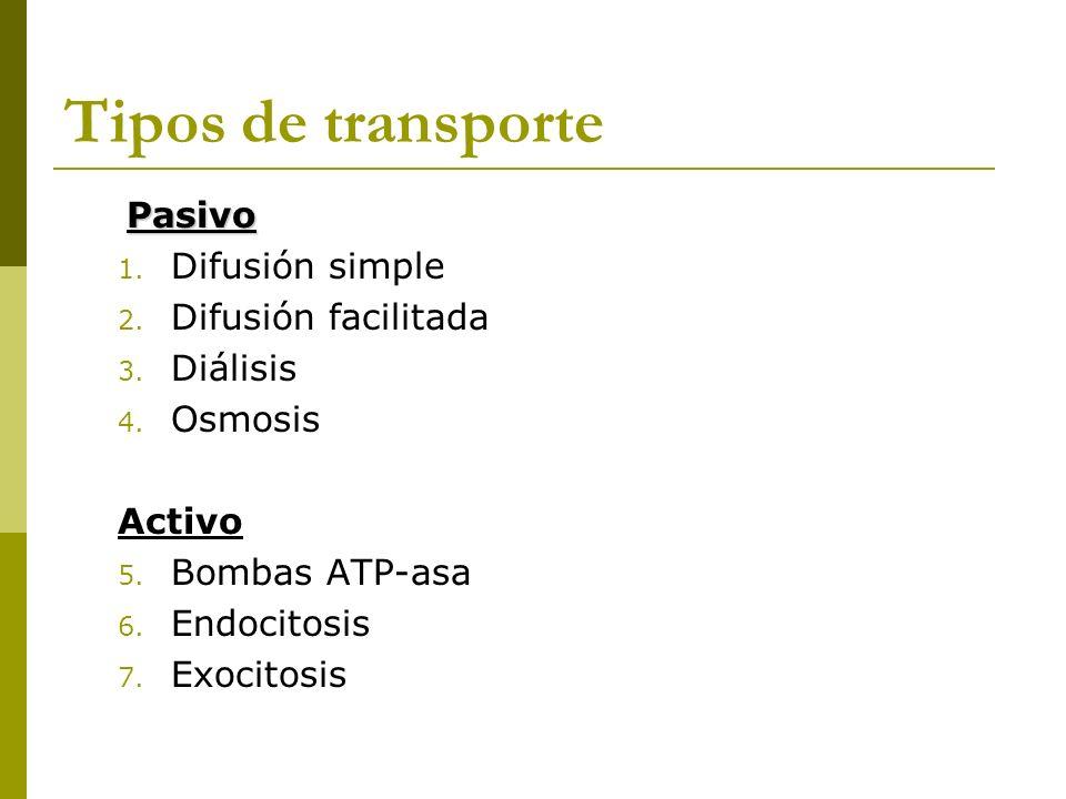 Tipos de transporte Pasivo 1. Difusión simple 2. Difusión facilitada 3. Diálisis 4. Osmosis Activo 5. Bombas ATP-asa 6. Endocitosis 7. Exocitosis