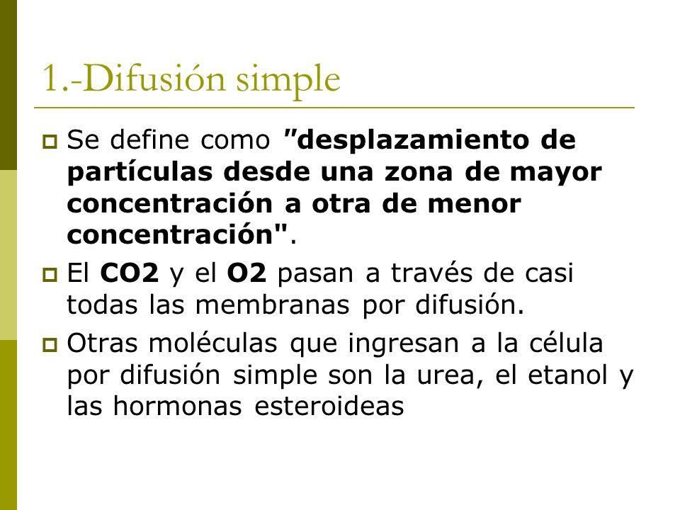 1.-Difusión simple Se define como desplazamiento de partículas desde una zona de mayor concentración a otra de menor concentración .