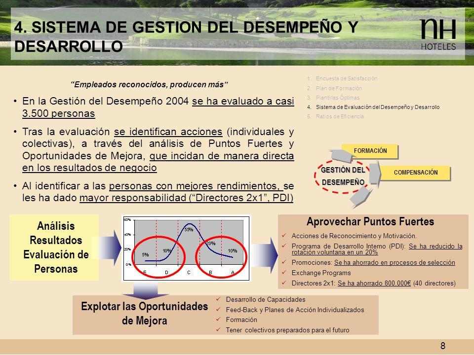 8 4. SISTEMA DE GESTION DEL DESEMPEÑO Y DESARROLLO Empleados reconocidos, producen más En la Gestión del Desempeño 2004 se ha evaluado a casi 3.500 pe