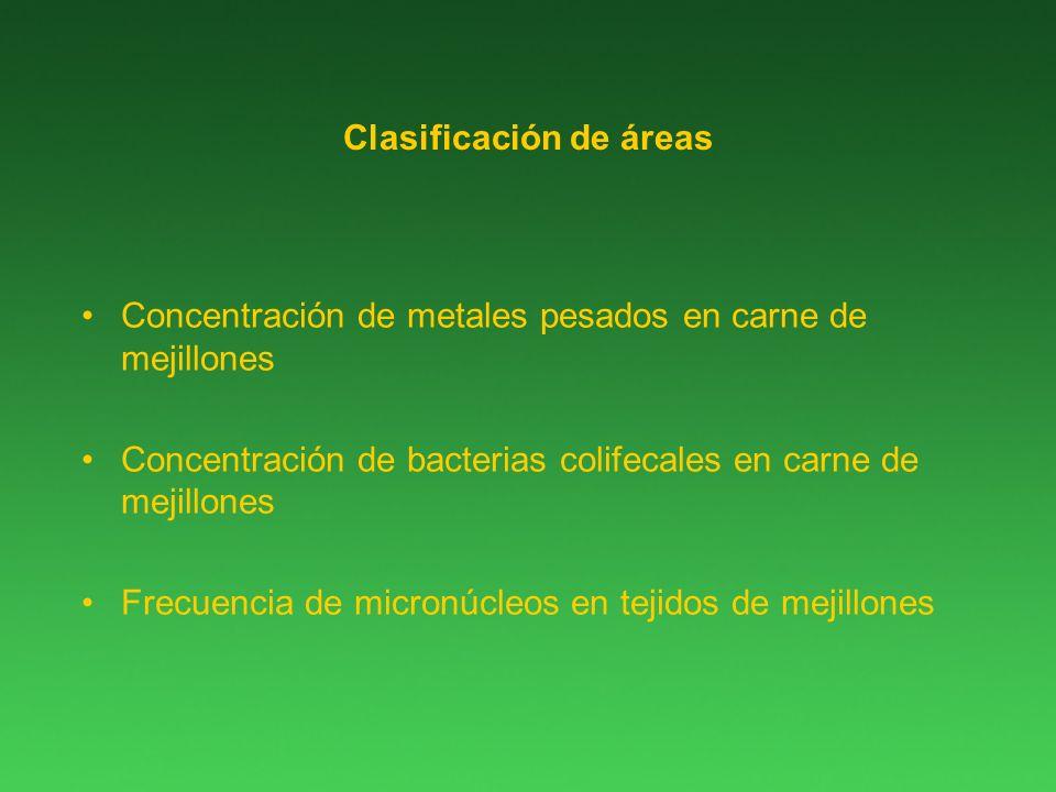 Clasificación de áreas Concentración de metales pesados en carne de mejillones Concentración de bacterias colifecales en carne de mejillones Frecuencia de micronúcleos en tejidos de mejillones