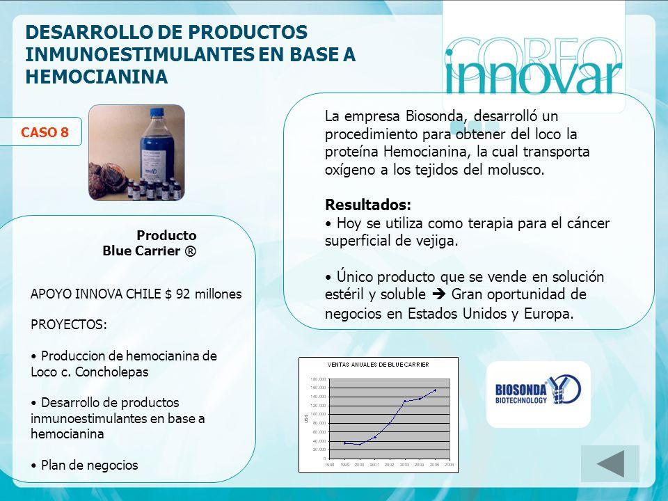 DESARROLLO DE PRODUCTOS INMUNOESTIMULANTES EN BASE A HEMOCIANINA Producto Blue Carrier ® APOYO INNOVA CHILE $ 92 millones PROYECTOS: Produccion de hem