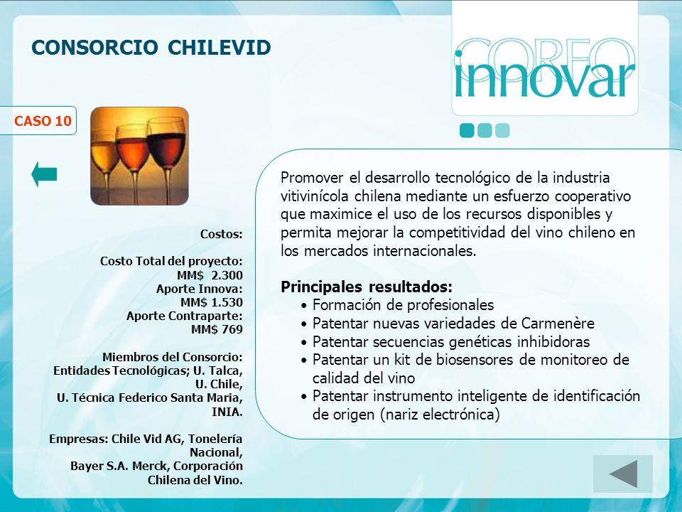 CONSORCIO CHILEVID Costos: Costo Total del proyecto: MM$ 2.300 Aporte Innova: MM$ 1.530 Aporte Contraparte: MM$ 769 Miembros del Consorcio: Entidades