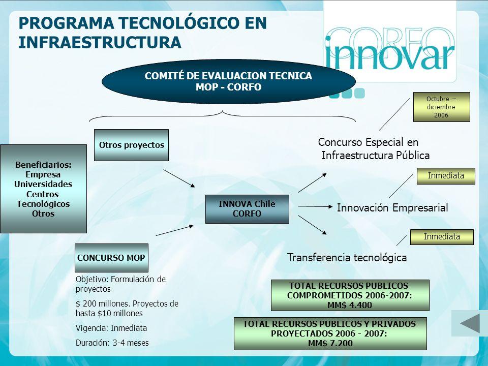 Objetivo: Formulación de proyectos $ 200 millones. Proyectos de hasta $10 millones Vigencia: Inmediata Duración: 3-4 meses Concurso Especial en Infrae