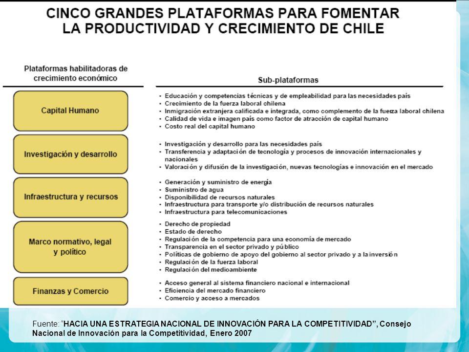 Fuente: HACIA UNA ESTRATEGIA NACIONAL DE INNOVACIÓN PARA LA COMPETITIVIDAD, Consejo Nacional de Innovación para la Competitividad, Enero 2007