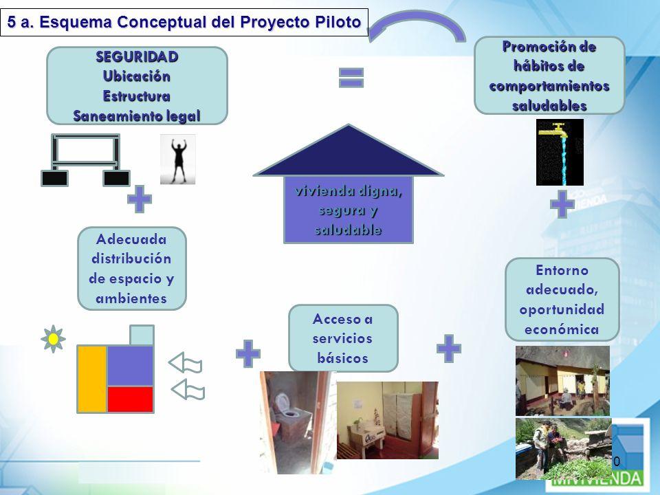 10 vivienda digna, segura y saludable Adecuada distribución de espacio y ambientes Acceso a servicios básicos Entorno adecuado, oportunidad económica