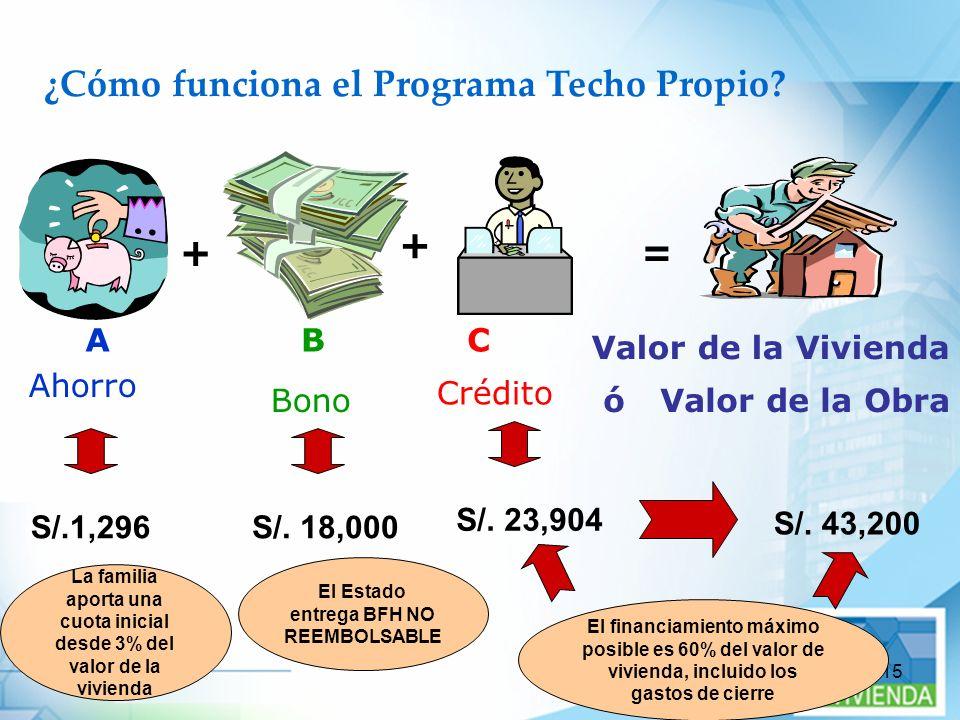 15 ¿Cómo funciona el Programa Techo Propio? + + = A Ahorro C Crédito Valor de la Vivienda Valor de la Obraó B Bono S/. 18,000 S/. 43,200 S/. 23,904 S/