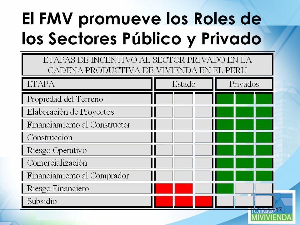 17 El FMV promueve los Roles de los Sectores P ú blico y Privado