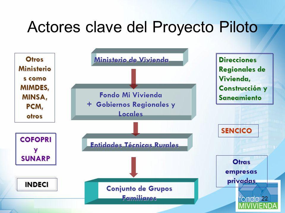 22 Actores clave del Proyecto Piloto Ministerio de Vivienda Fondo Mi Vivienda + Gobiernos Regionales y Locales Entidades Técnicas Rurales Conjunto de