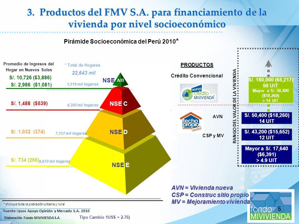 5 3. Productos del FMV S.A. para financiamiento de la vivienda por nivel socioeconómico Pirámide Socioeconómica del Perú 2010 * RANGO DEL VALOR DE LA