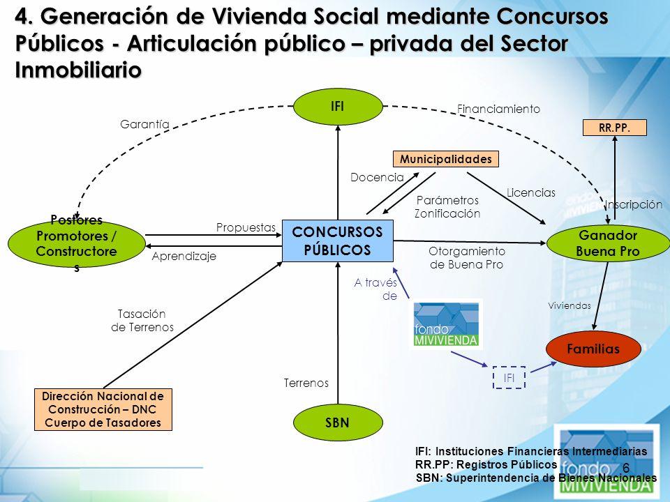 6 4. Generación de Vivienda Social mediante Concursos Públicos - Articulación público – privada del Sector Inmobiliario CONCURSOS PÚBLICOS IFI Ganador