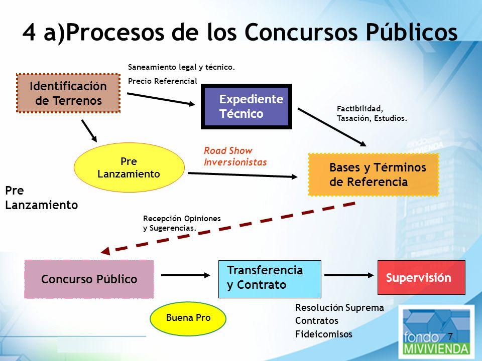 7 Concurso Público Pre Lanzamiento Identificación de Terrenos 4 a)Procesos de los Concursos Públicos Pre Lanzamiento Expediente Técnico Bases y Términ