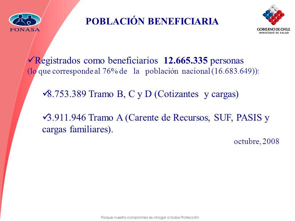 POBLACIÓN BENEFICIARIA Registrados como beneficiarios 12.665.335 personas (lo que corresponde al 76% de la población nacional (16.683.649)): 8.753.389