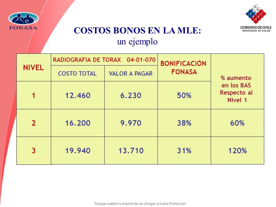 COSTOS BONOS EN LA MLE: un ejemplo 60% NIVEL 1 2 3 12.460 16.200 19.940 6.230 9.970 13.710 BONIFICACIÓN FONASA 31% 38% 50% RADIOGRAFIA DE TORAX 04-01-