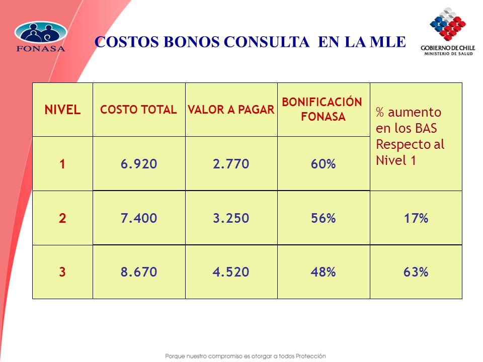 COSTOS BONOS CONSULTA EN LA MLE NIVEL 1 3 6.920 7.400 8.670 2.770 3.250 4.520 BONIFICACIÓN FONASA 48% 56% 60% 17% 63% COSTO TOTALVALOR A PAGAR 2 % aum