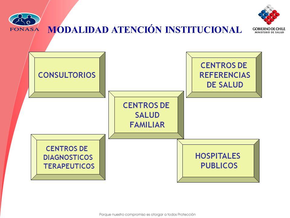 MODALIDAD ATENCIÓN INSTITUCIONAL CONSULTORIOS CENTROS DE DIAGNOSTICOS TERAPEUTICOS CENTROS DE SALUD FAMILIAR HOSPITALES PUBLICOS CENTROS DE REFERENCIA