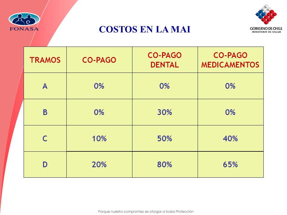 COSTOS EN LA MAI CO-PAGO MEDICAMENTOS TRAMOS A B C D CO-PAGO 0% 10% 20% CO-PAGO DENTAL 0% 30% 50% 80%65% 40% 0%