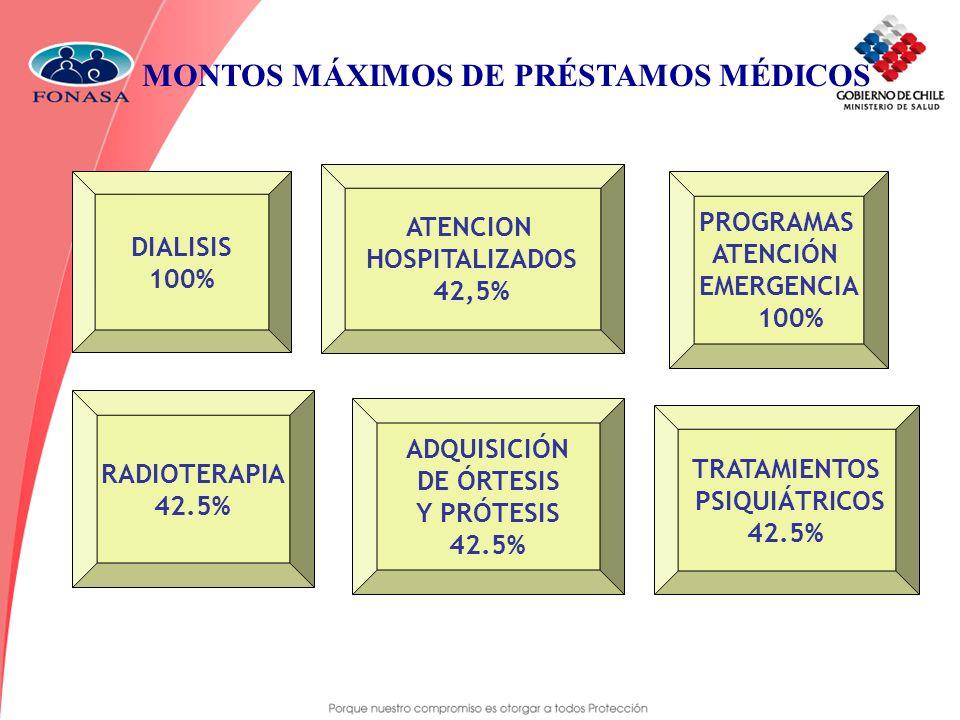 MONTOS MÁXIMOS DE PRÉSTAMOS MÉDICOS ATENCION HOSPITALIZADOS 42,5% RADIOTERAPIA 42.5% PROGRAMAS ATENCIÓN EMERGENCIA 100% DIALISIS 100% ADQUISICIÓN DE Ó