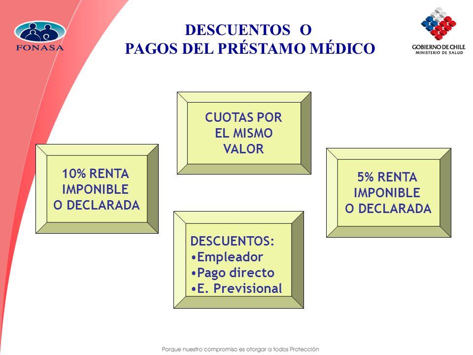 DESCUENTOS O PAGOS DEL PRÉSTAMO MÉDICO CUOTAS POR EL MISMO VALOR DESCUENTOS: Empleador Pago directo E. Previsional 10% RENTA IMPONIBLE O DECLARADA 5%