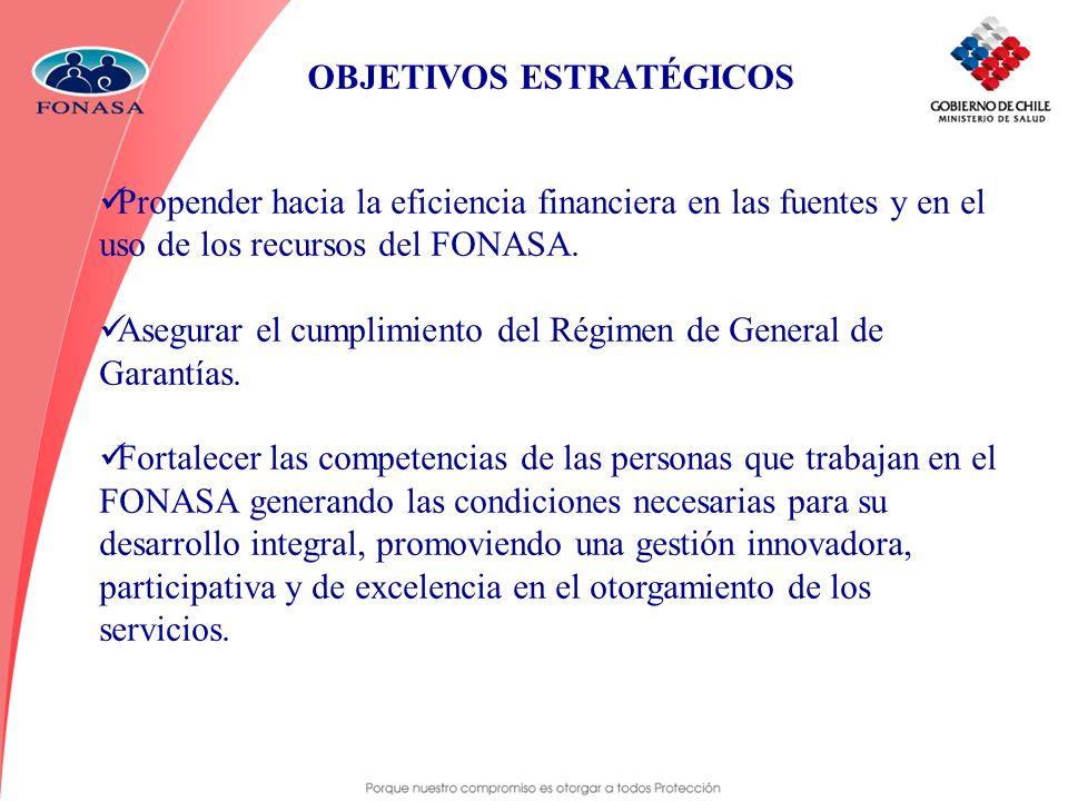 OBJETIVOS ESTRATÉGICOS Propender hacia la eficiencia financiera en las fuentes y en el uso de los recursos del FONASA. Asegurar el cumplimiento del Ré