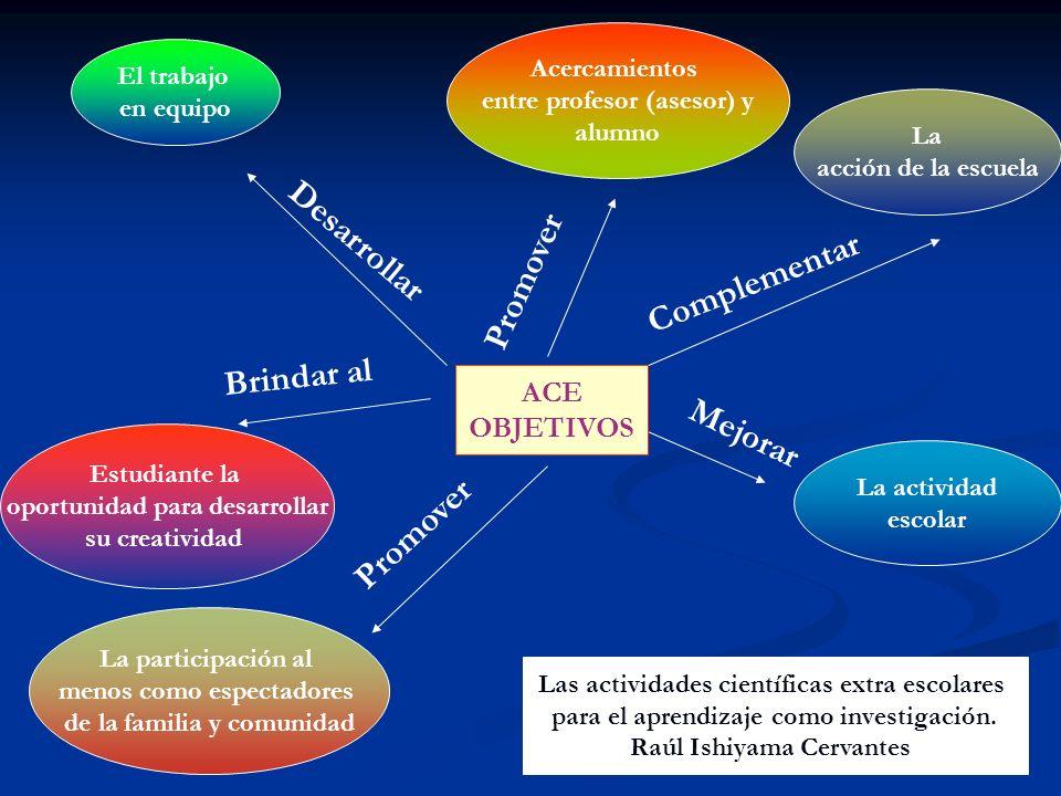 ACTIVIDADESEXTRAESCOLARESACTIVIDADESEXTRAESCOLARES CLUB ESCOLAR FERIA ESCOLAR DE CIENCIA Y TECNOLOGIA CONGRESO CIENTIFICO JUVENIL OLIMPIADA CIENTIFICA VISITAS GUIADAS EXCURSIONES Y CAMPAMENTOS CIENTIFICOS Se operativizan a través CONCURSO CIENTIFICO JUVENIL