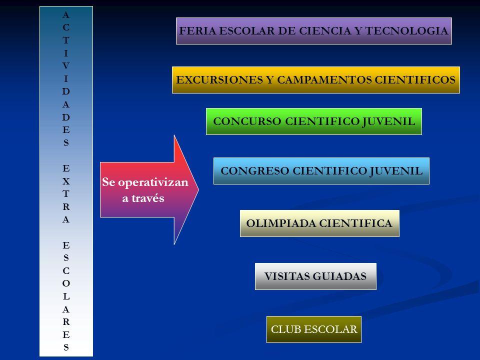 ACTIVIDADESEXTRAESCOLARESACTIVIDADESEXTRAESCOLARES CLUB ESCOLAR FERIA ESCOLAR DE CIENCIA Y TECNOLOGIA CONGRESO CIENTIFICO JUVENIL OLIMPIADA CIENTIFICA