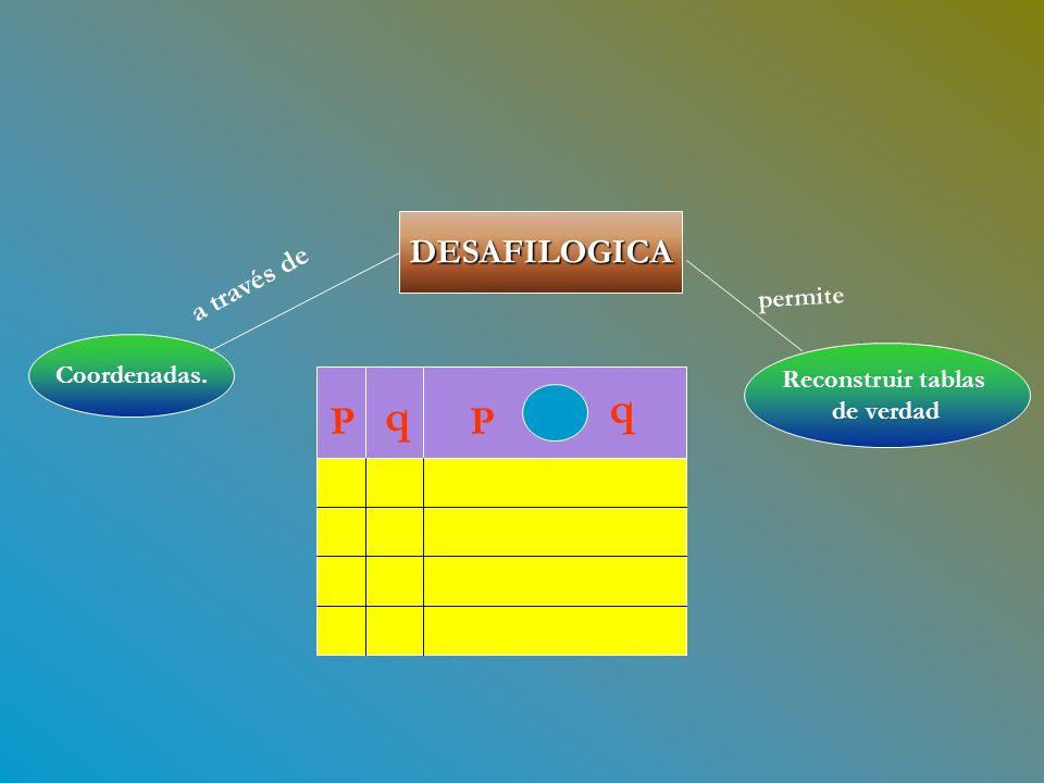 DESAFILOGICA Coordenadas. a través de Reconstruir tablas de verdad permite P q P q