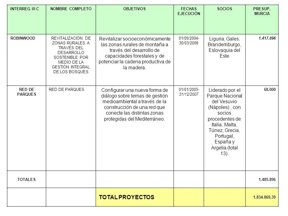 INTERREG III CNOMBRE COMPLETOOBJETIVOSFECHAS EJECUCIÓN SOCIOSPRESUP. MURCIA ROBINWOODREVITALIZACIÓN DE ZONAS RURALES A TRAVÉS DEL DESARROLLO SOSTENIBL
