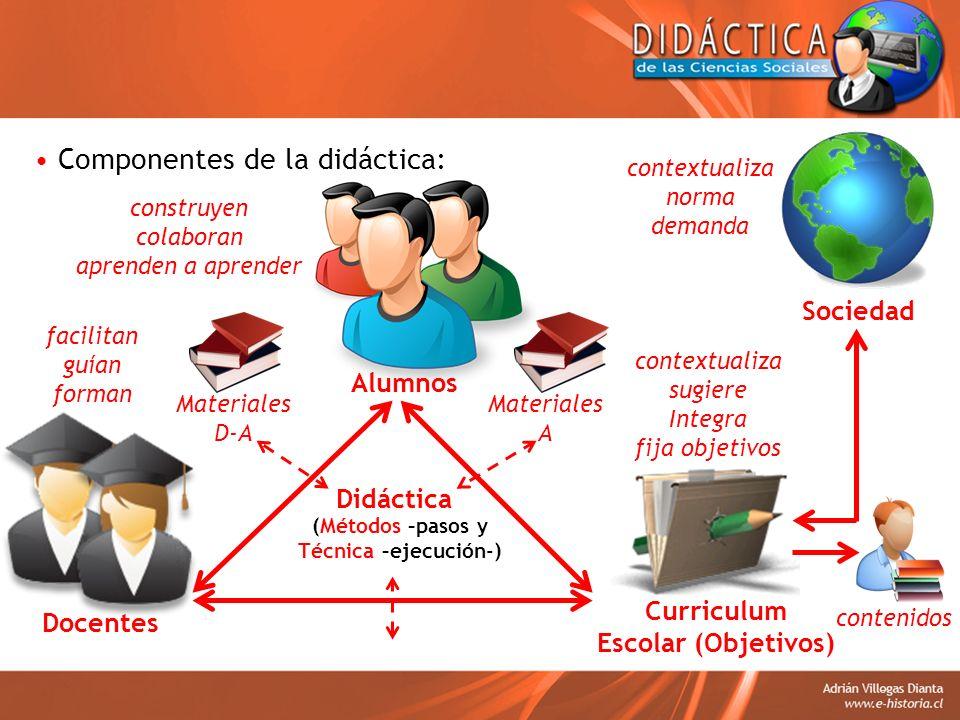 Componentes de la didáctica: Curriculum Escolar (Objetivos) Docentes Alumnos facilitan guían forman construyen colaboran aprenden a aprender contextua