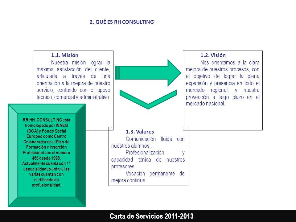 Carta de Servicios 2011-2013 2. QUÉ ES RH CONSULTING 1.1. Misión Nuestra misión lograr la máxima satisfacción del cliente, articulada a través de una